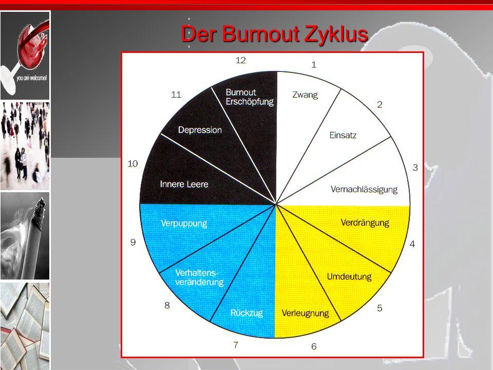 Der Burnout Zyklus