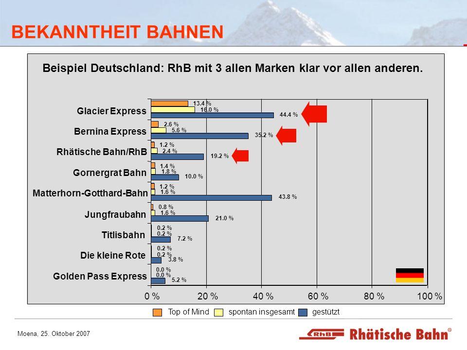 BEKANNTHEIT BAHNENGolden Pass Express. Die kleine Rote. Titlisbahn. Jungfraubahn. Matterhorn-Gotthard-Bahn.