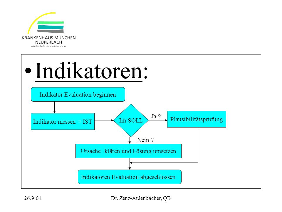 Indikatoren: Indikator Evaluation beginnen Im SOLL Ja