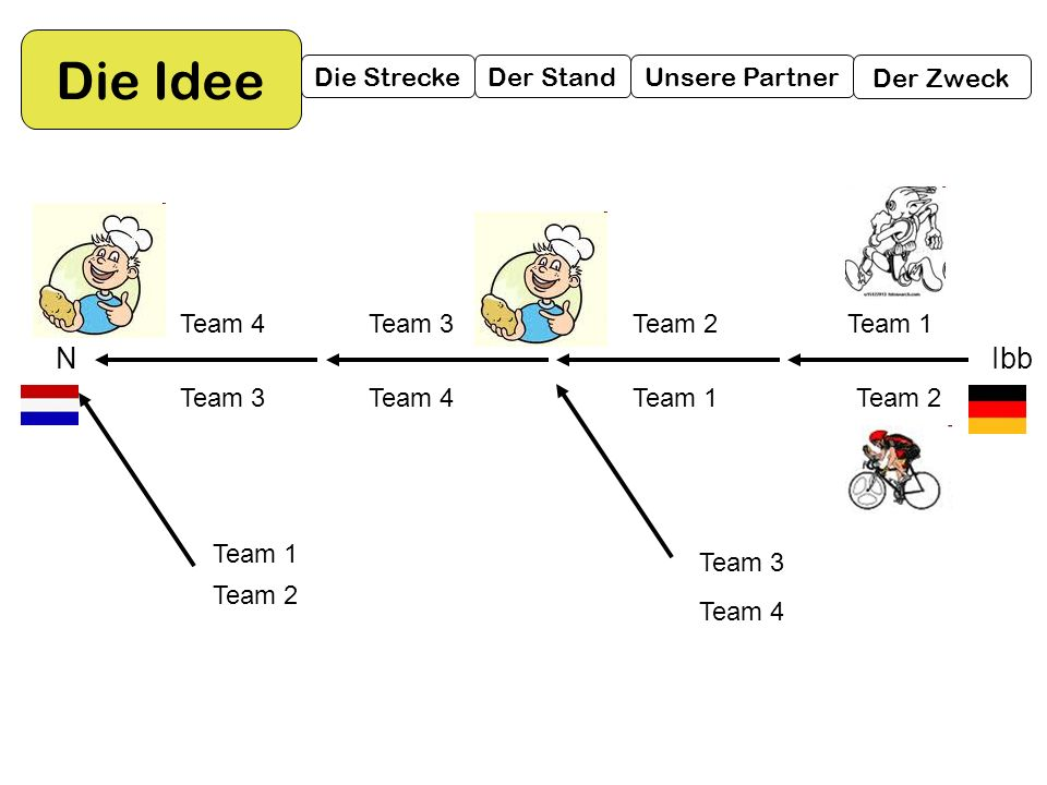 Die Idee N Ibb Die Strecke Der Stand Unsere Partner Der Zweck Team 1
