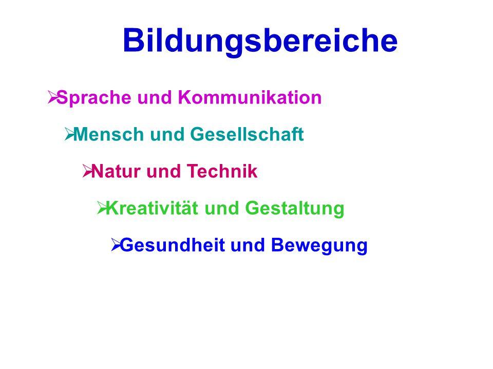 Bildungsbereiche Sprache und Kommunikation Mensch und Gesellschaft