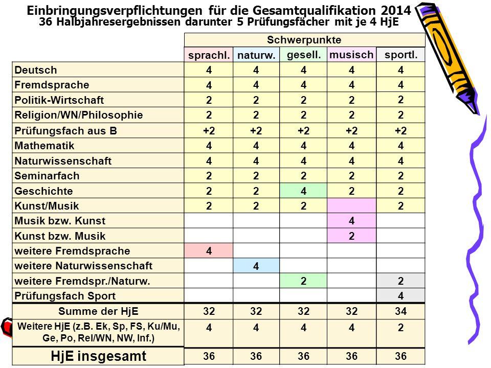 Einbringungsverpflichtungen für die Gesamtqualifikation 2014