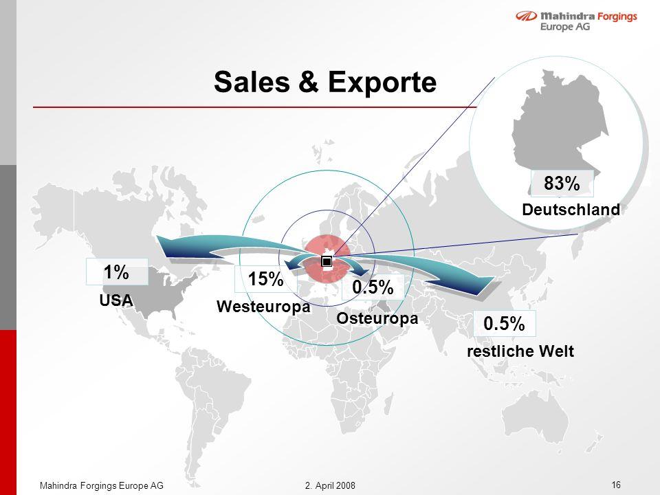 Sales & Exporte 83% 1% 15% 0.5% 0.5% Deutschland USA Westeuropa