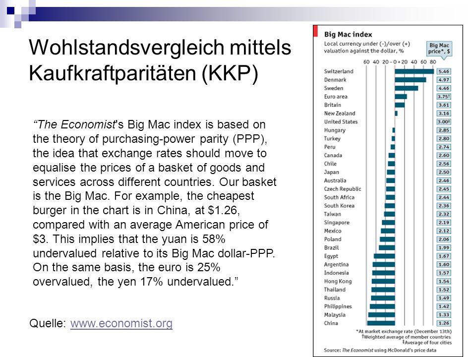 Wohlstandsvergleich mittels Kaufkraftparitäten (KKP)