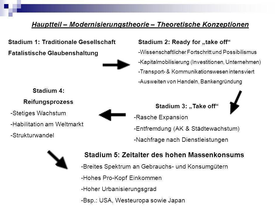 Hauptteil – Modernisierungstheorie – Theoretische Konzeptionen