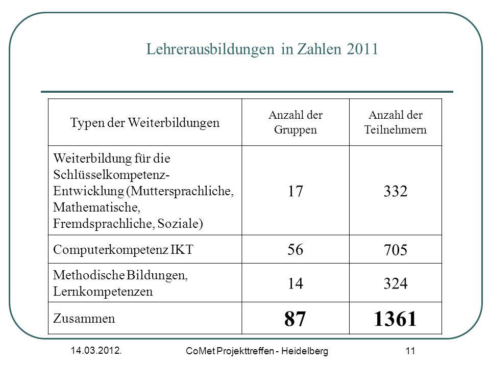 Lehrerausbildungen in Zahlen 2011