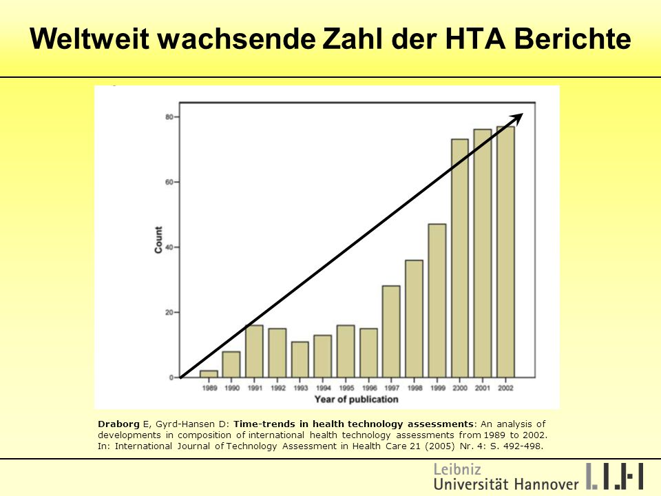 Weltweit wachsende Zahl der HTA Berichte