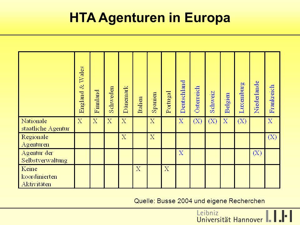 HTA Agenturen in Europa