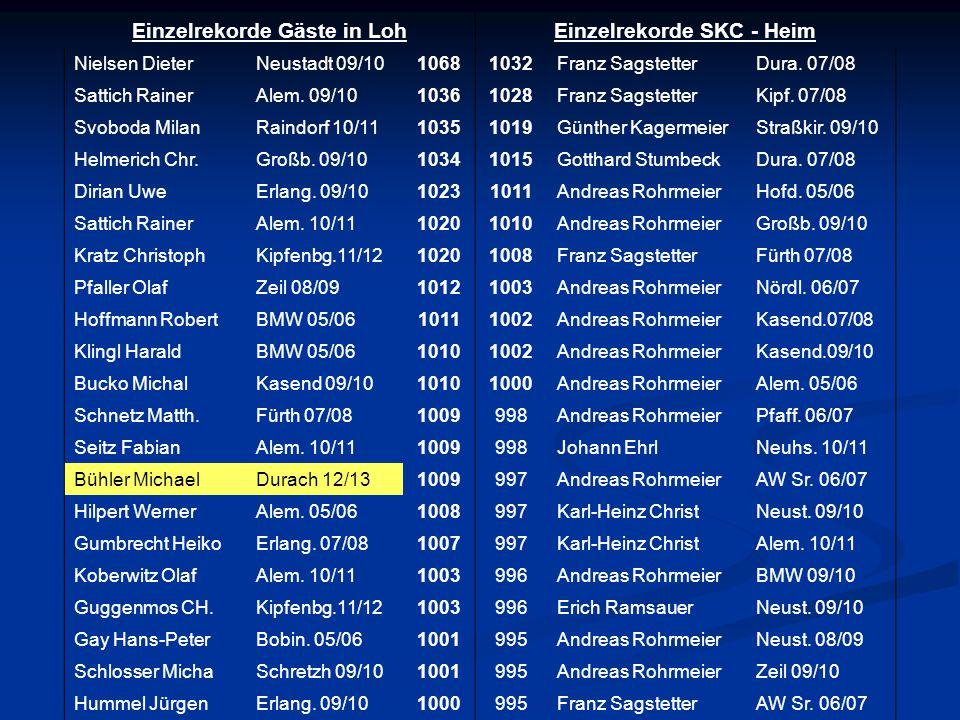 Einzelrekorde Gäste in Loh Einzelrekorde SKC - Heim