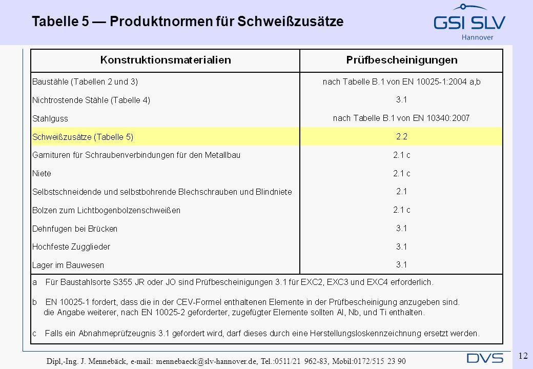 Tabelle 5 — Produktnormen für Schweißzusätze