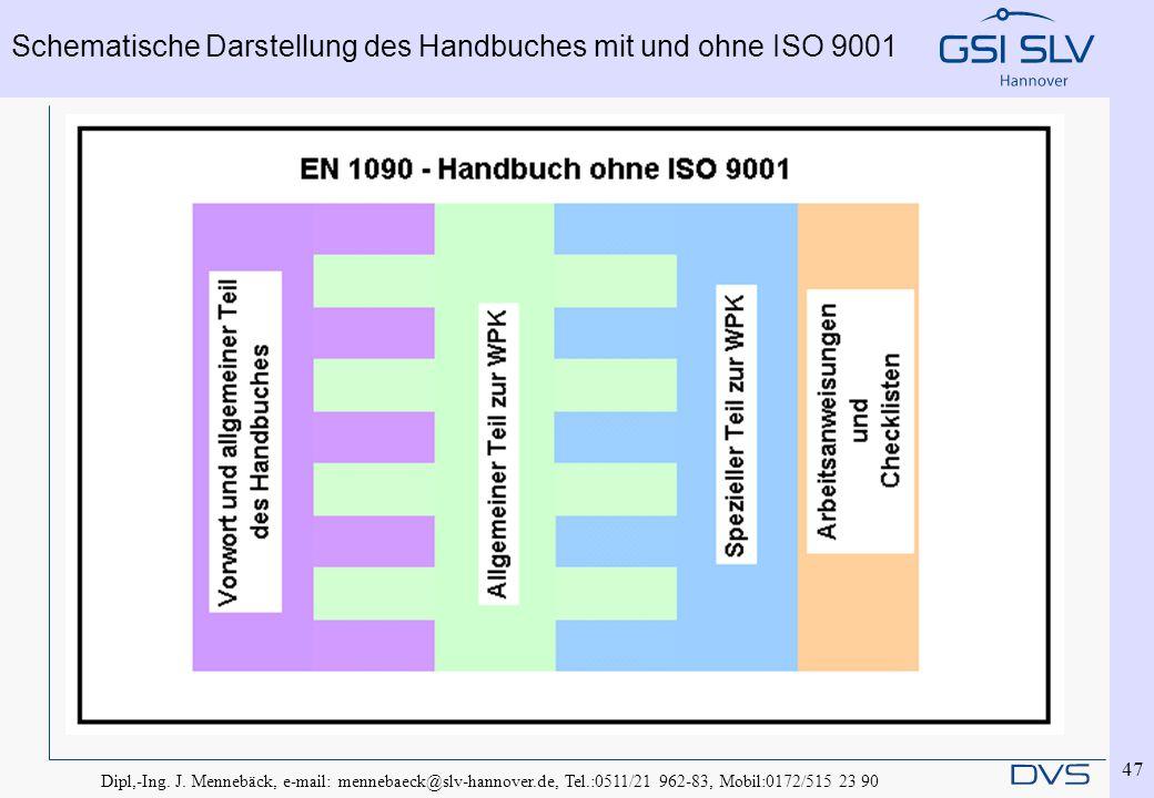 Schematische Darstellung des Handbuches mit und ohne ISO 9001