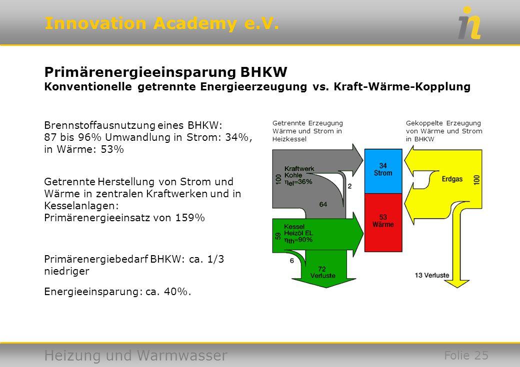 Primärenergieeinsparung BHKW Konventionelle getrennte Energieerzeugung vs. Kraft-Wärme-Kopplung
