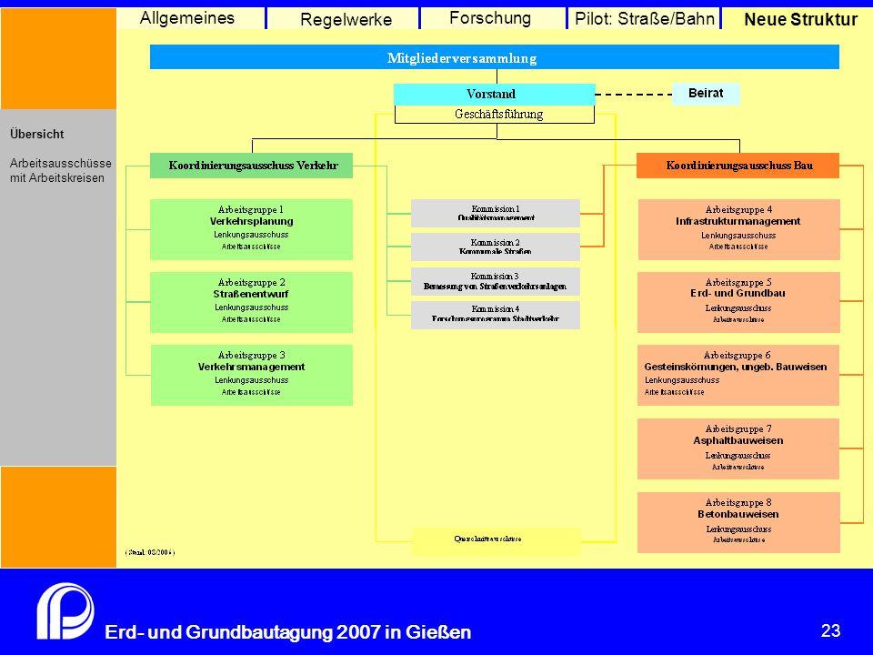 Merkblatt über die Verdichtung M GuB Richtlinien Bodenerkundung, T. 2