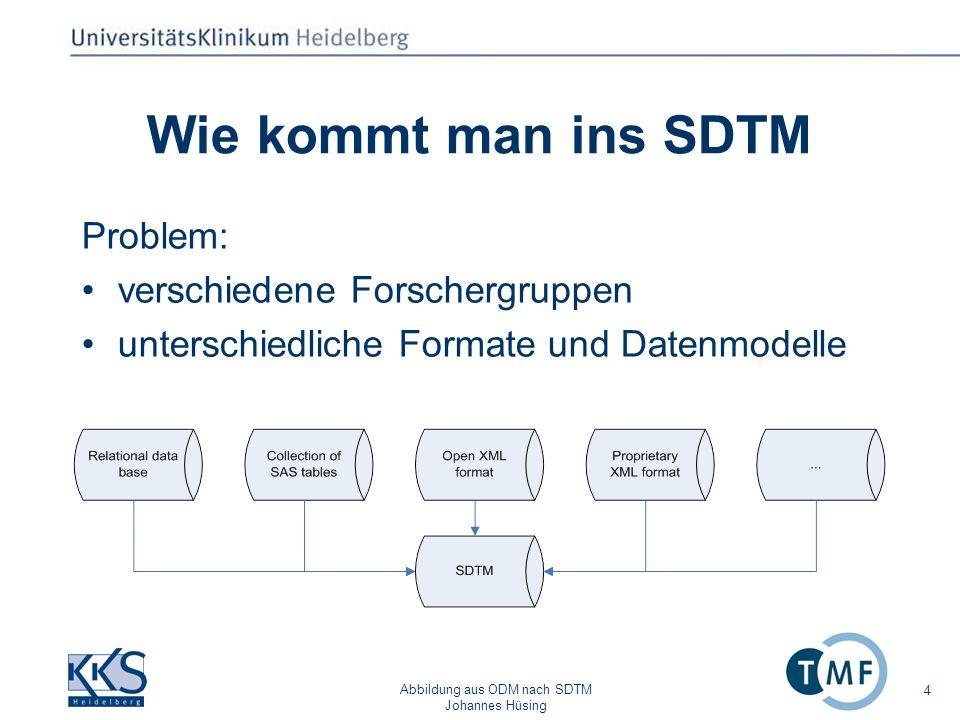 Abbildung aus ODM nach SDTM