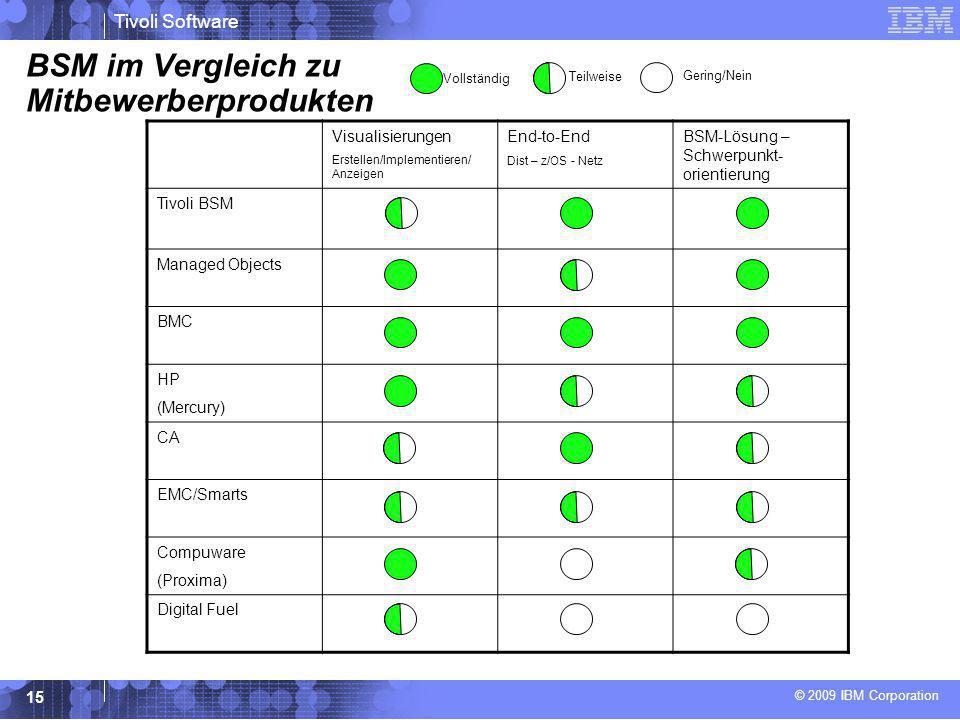BSM im Vergleich zu Mitbewerberprodukten