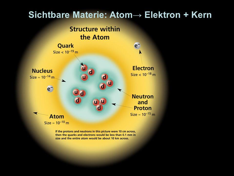 Sichtbare Materie: Atom→ Elektron + Kern