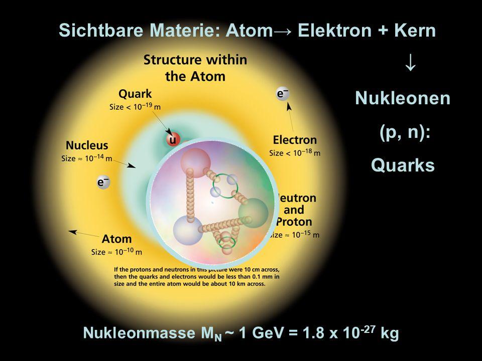 Sichtbare Materie: Atom→ Elektron + Kern  Nukleonen (p, n): Quarks