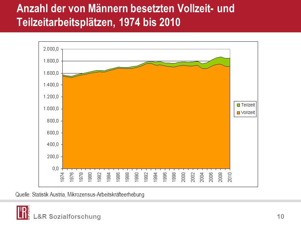 Apr-17 Anzahl der von Männern besetzten Vollzeit- und Teilzeitarbeitsplätzen, 1974 bis 2010.