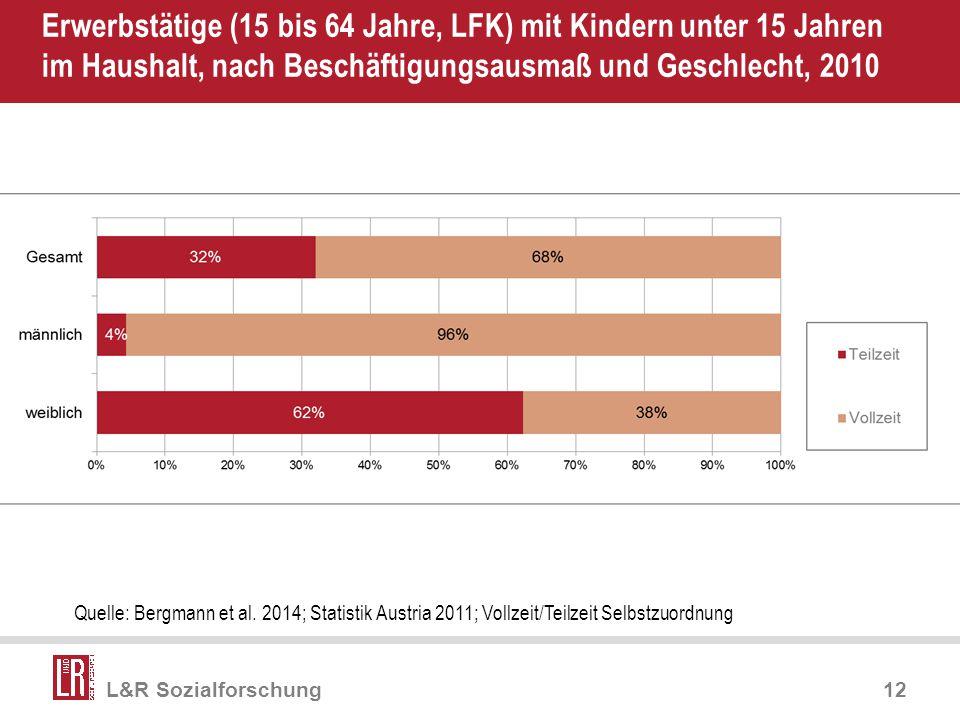 Apr-17 Erwerbstätige (15 bis 64 Jahre, LFK) mit Kindern unter 15 Jahren im Haushalt, nach Beschäftigungsausmaß und Geschlecht, 2010.