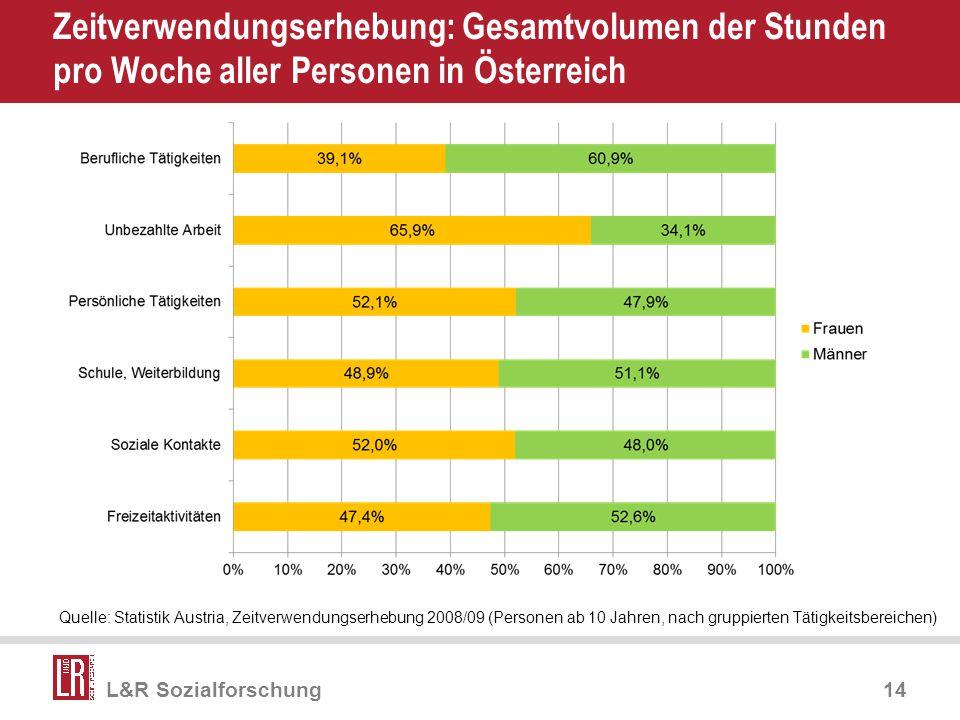 Apr-17 Zeitverwendungserhebung: Gesamtvolumen der Stunden pro Woche aller Personen in Österreich.