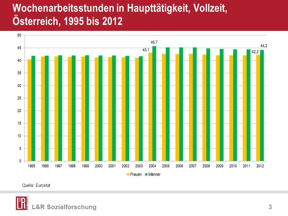 Apr-17 Wochenarbeitsstunden in Haupttätigkeit, Vollzeit, Österreich, 1995 bis 2012 Quelle: Eurostat