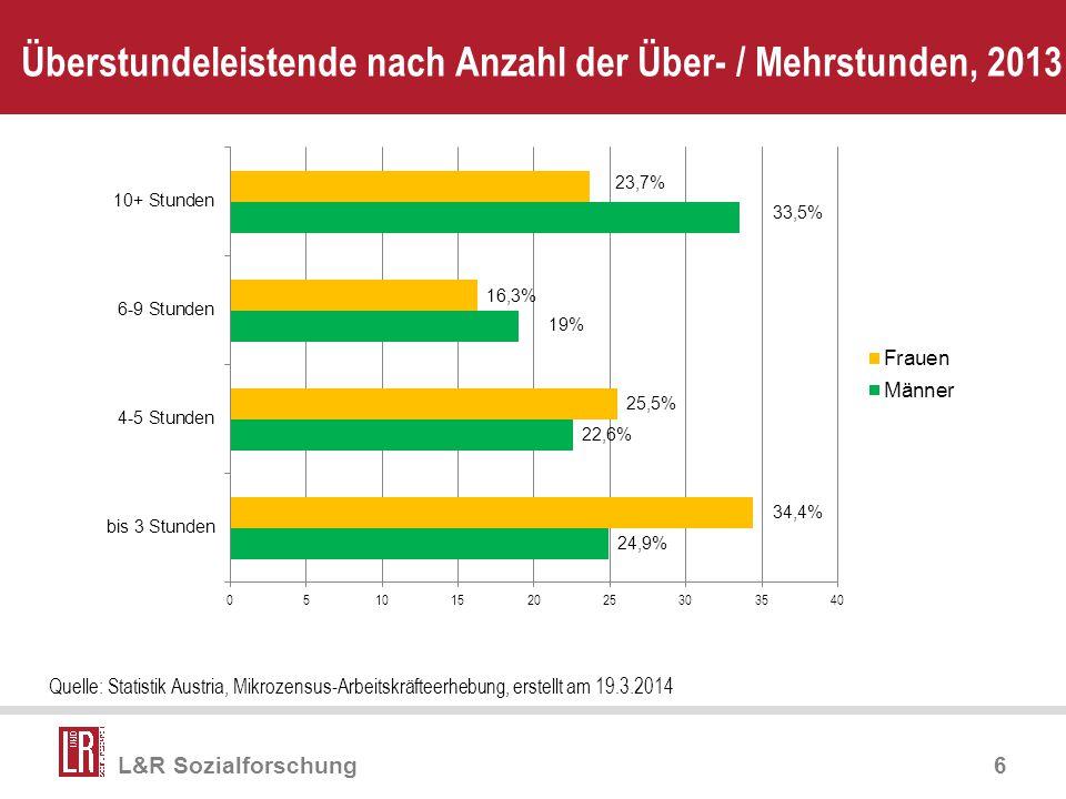 Überstundeleistende nach Anzahl der Über- / Mehrstunden, 2013