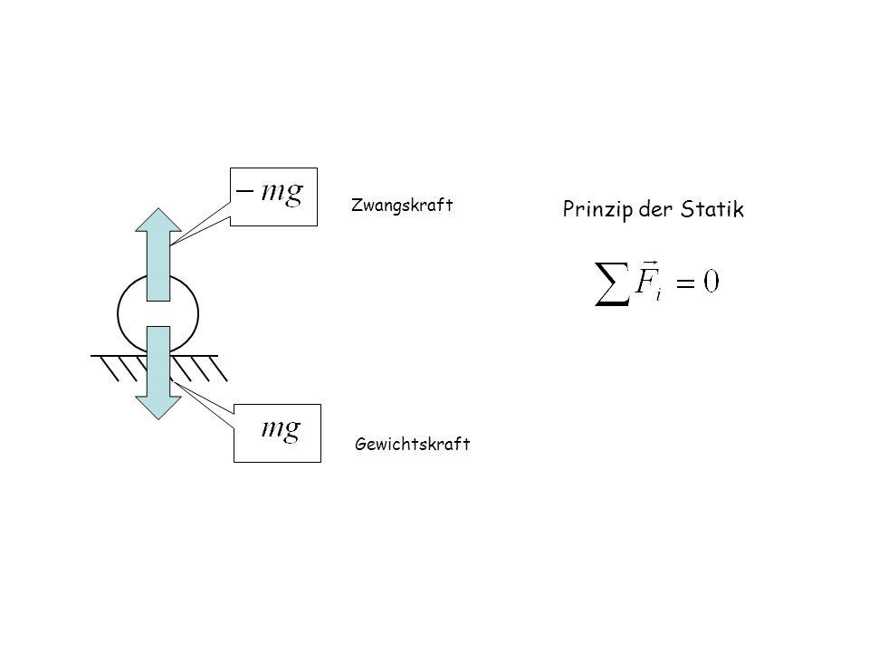 Zwangskraft Prinzip der Statik Gewichtskraft