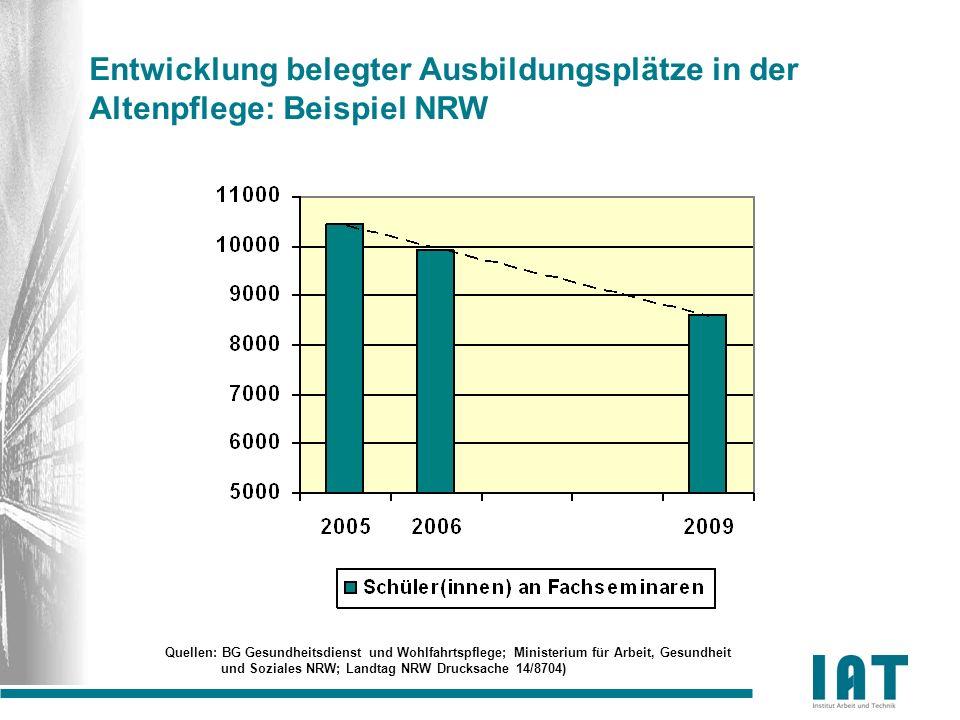 Entwicklung belegter Ausbildungsplätze in der Altenpflege: Beispiel NRW