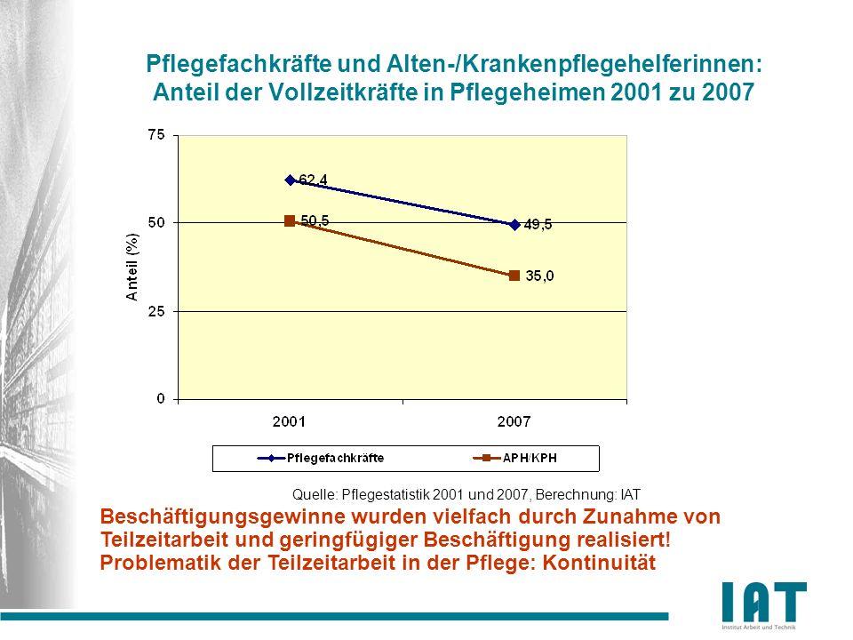 Quelle: Pflegestatistik 2001 und 2007, Berechnung: IAT