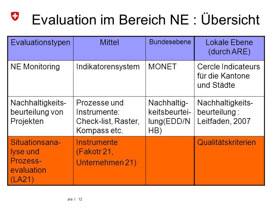 Evaluation im Bereich NE : Übersicht