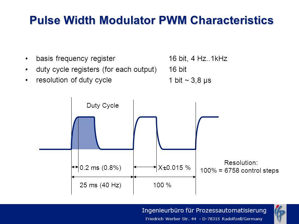 Pulse Width Modulator PWM Characteristics
