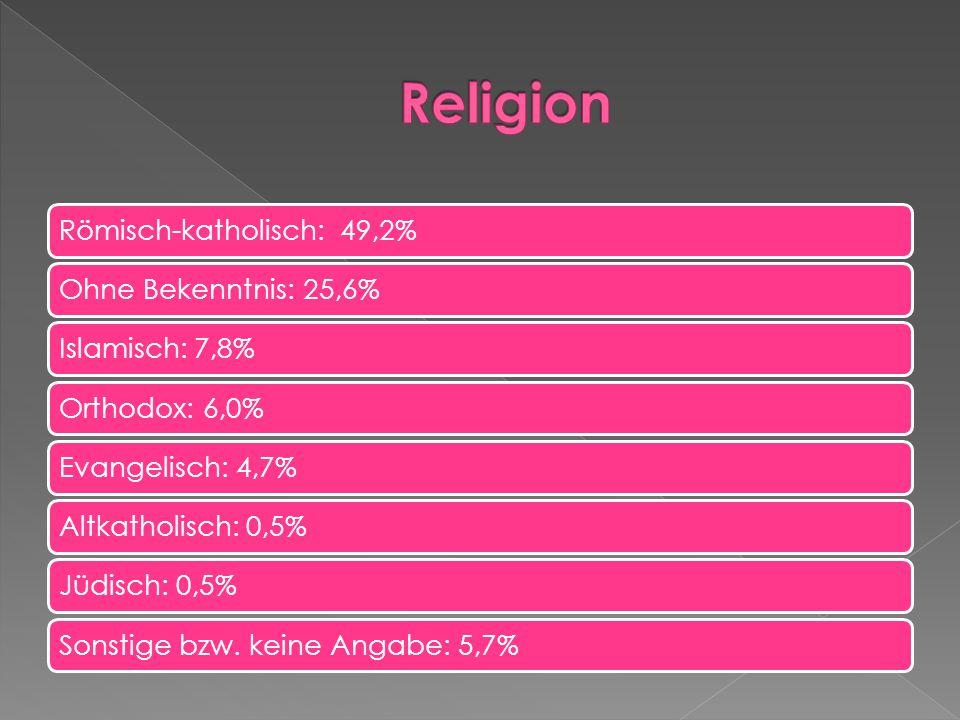 Religion Römisch-katholisch: 49,2% Ohne Bekenntnis: 25,6%