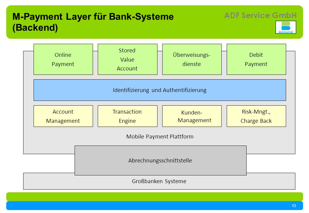 M-Payment Layer für Bank-Systeme (Backend)