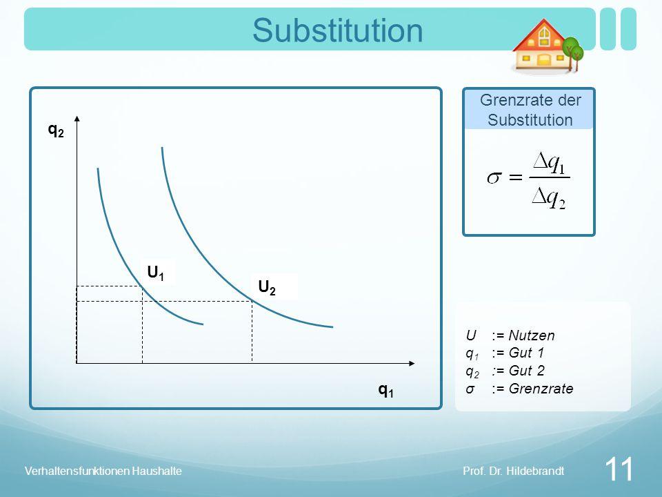 Substitution 11 Grenzrate der Substitution q2 U1 U2 q1 U := Nutzen