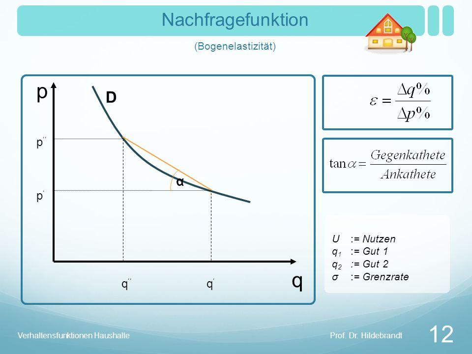 Nachfragefunktion (Bogenelastizität)