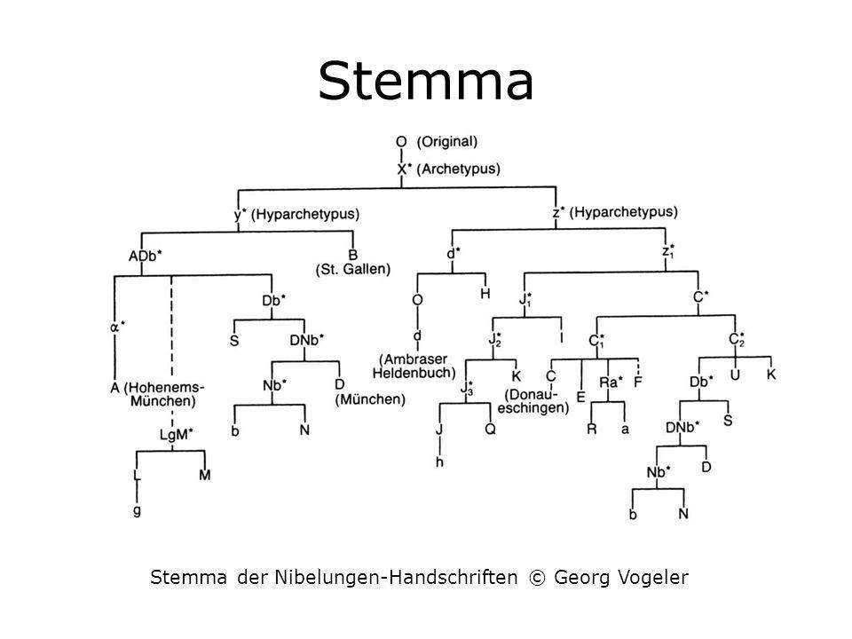Stemma der Nibelungen-Handschriften © Georg Vogeler