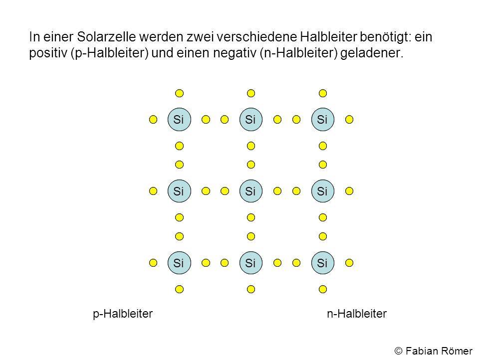 In einer Solarzelle werden zwei verschiedene Halbleiter benötigt: ein positiv (p-Halbleiter) und einen negativ (n-Halbleiter) geladener.