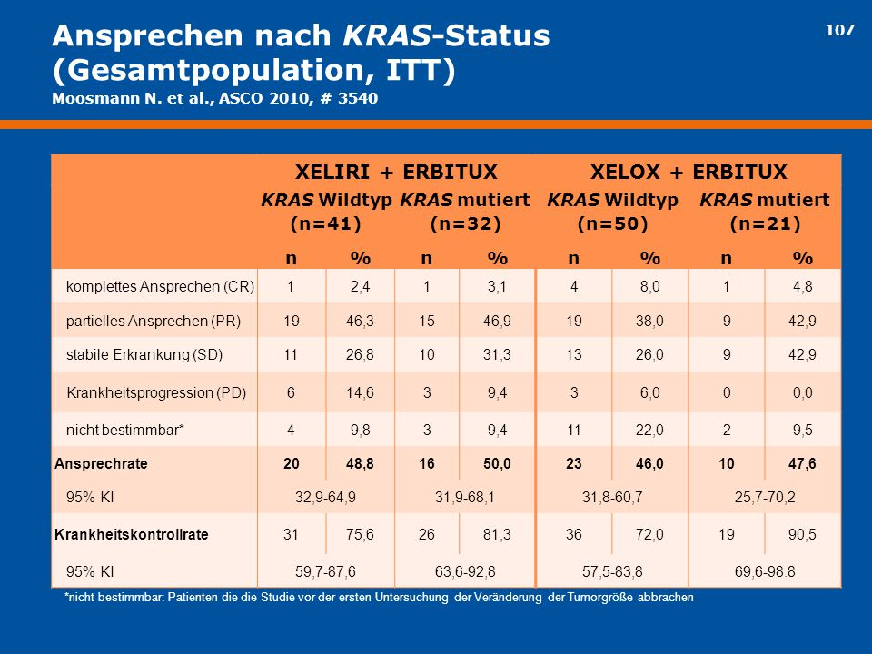 Ansprechen nach KRAS-Status (Gesamtpopulation, ITT)