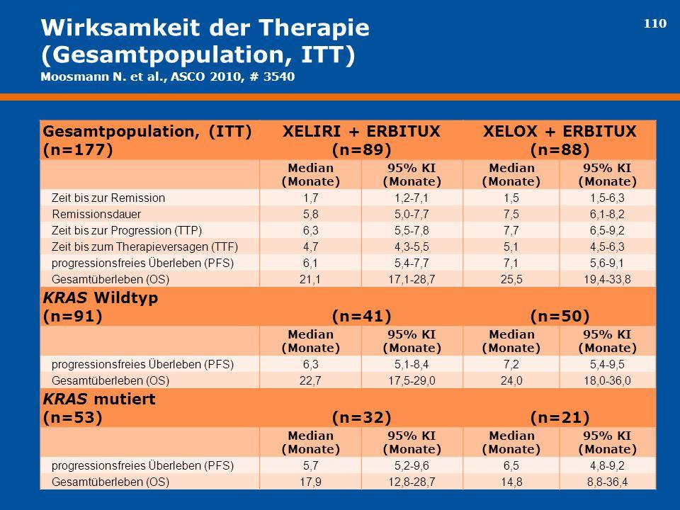 Wirksamkeit der Therapie (Gesamtpopulation, ITT)