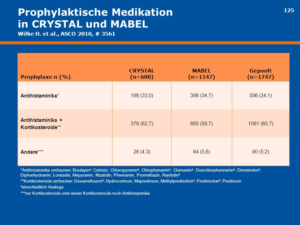 Prophylaktische Medikation in CRYSTAL und MABEL