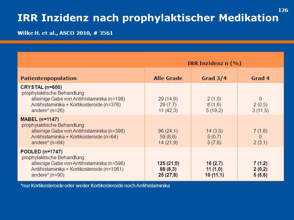 IRR Inzidenz nach prophylaktischer Medikation