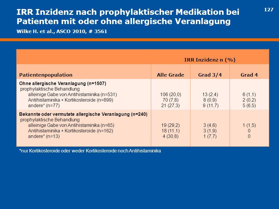 IRR Inzidenz nach prophylaktischer Medikation bei Patienten mit oder ohne allergische Veranlagung