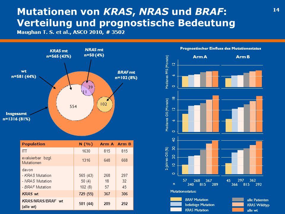 Mutationen von KRAS, NRAS und BRAF: Verteilung und prognostische Bedeutung