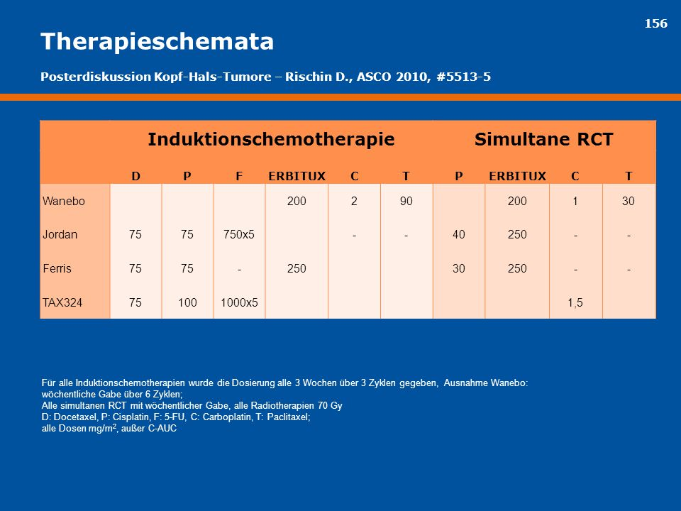 Induktionschemotherapie