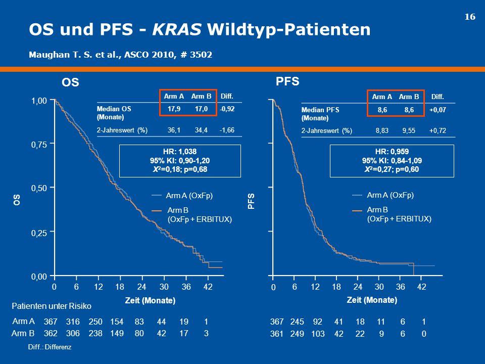 OS und PFS - KRAS Wildtyp-Patienten
