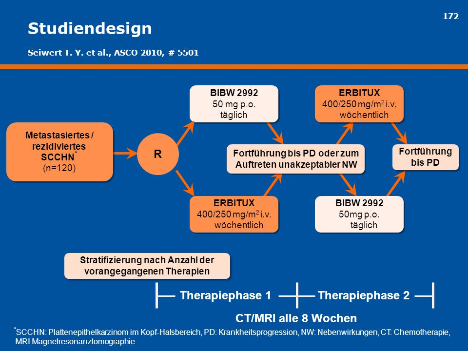 Studiendesign R Therapiephase 1 Therapiephase 2 CT/MRI alle 8 Wochen