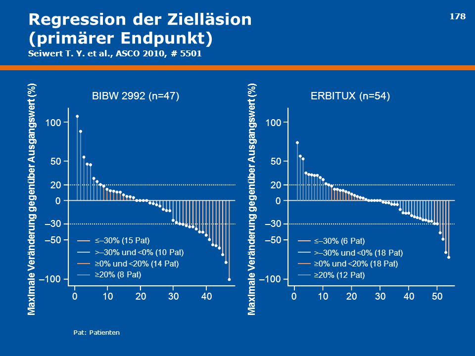 Regression der Zielläsion (primärer Endpunkt)