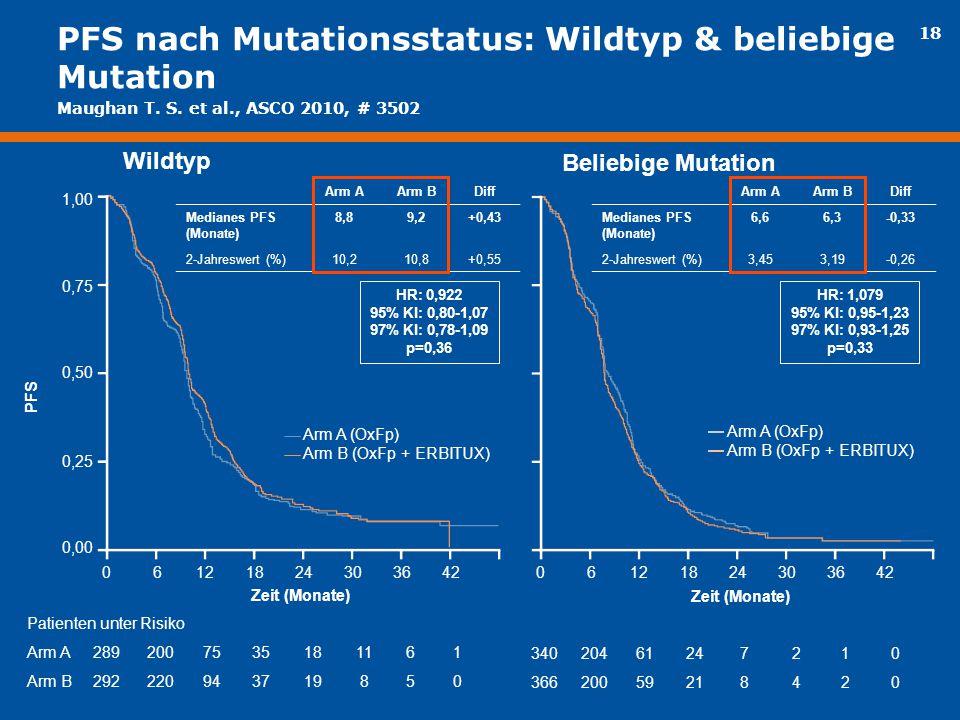 PFS nach Mutationsstatus: Wildtyp & beliebige Mutation