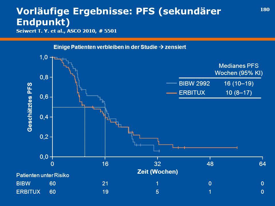 Vorläufige Ergebnisse: PFS (sekundärer Endpunkt)