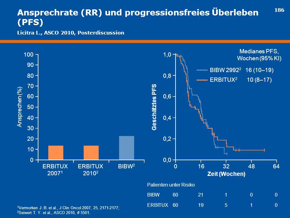 Ansprechrate (RR) und progressionsfreies Überleben (PFS)